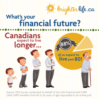 What Is Your Financial Future?