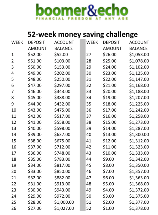 What will it take for you to save more this year for 52 week table
