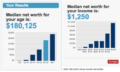 Comparing net worth