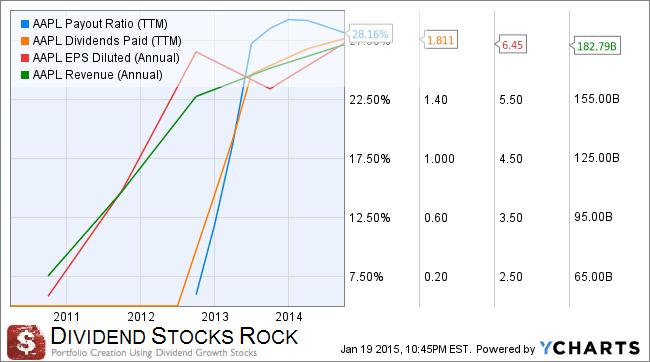 DivStocksRock2