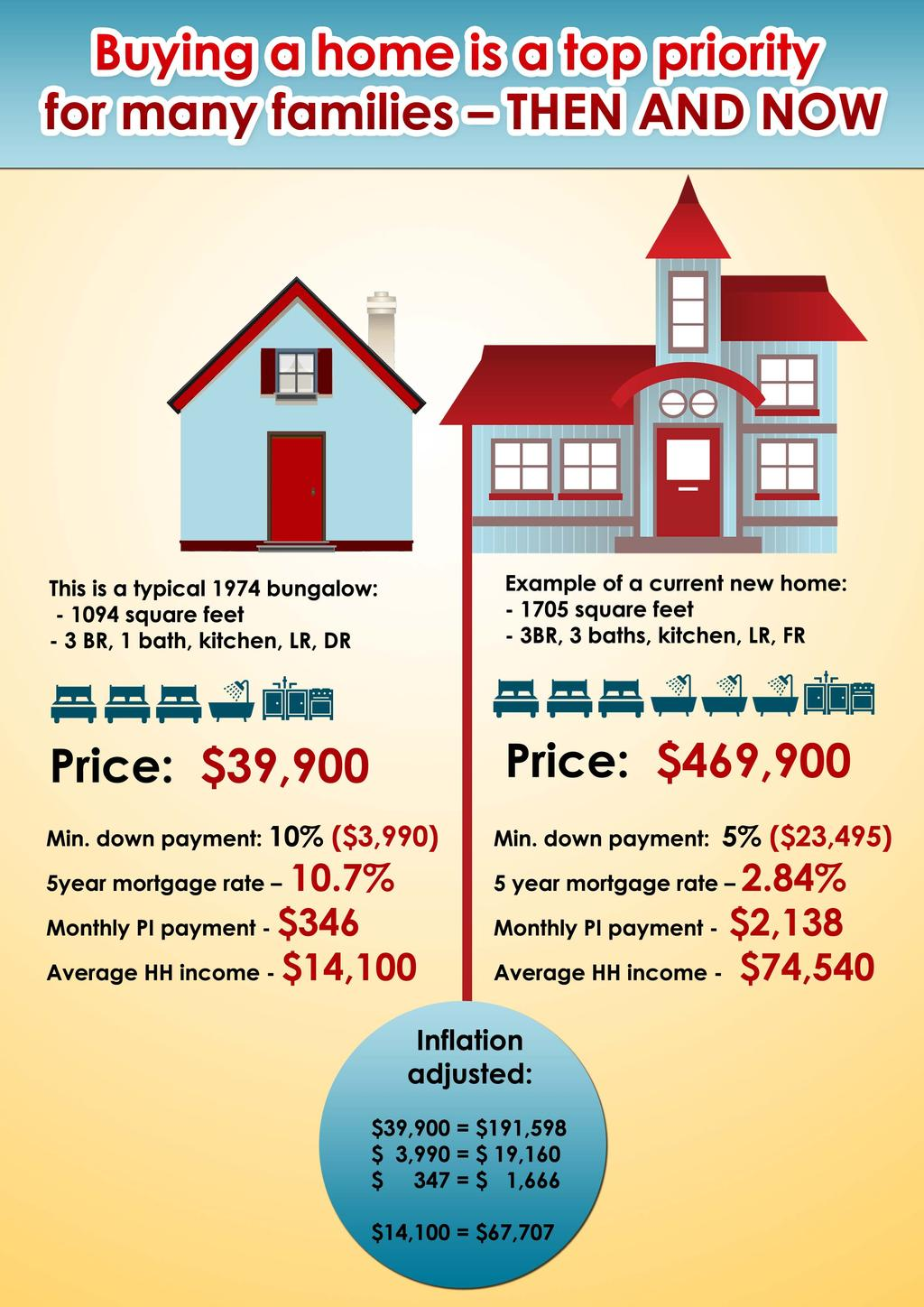 Buying a home 1974 vs. 2014