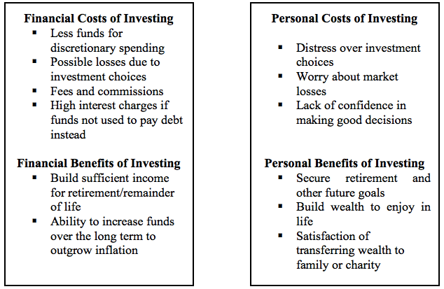 The Real Cost of Investing