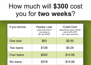 Cost of borrowing for two weeks 300x217