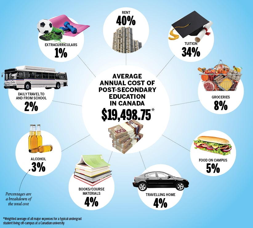 Cost of education at Canadian universities