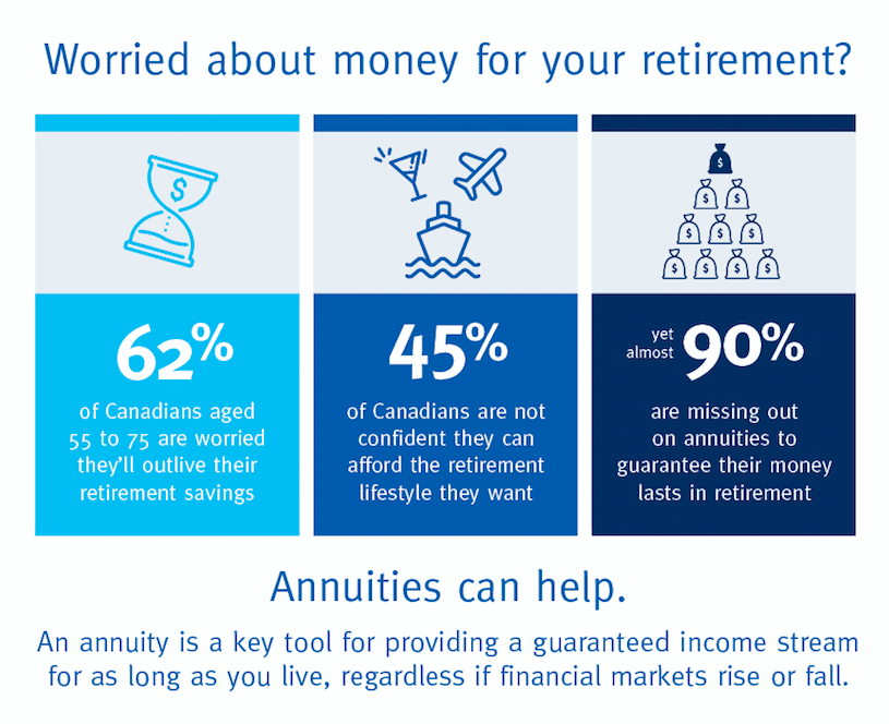 How Annuities Can Help In Retirement