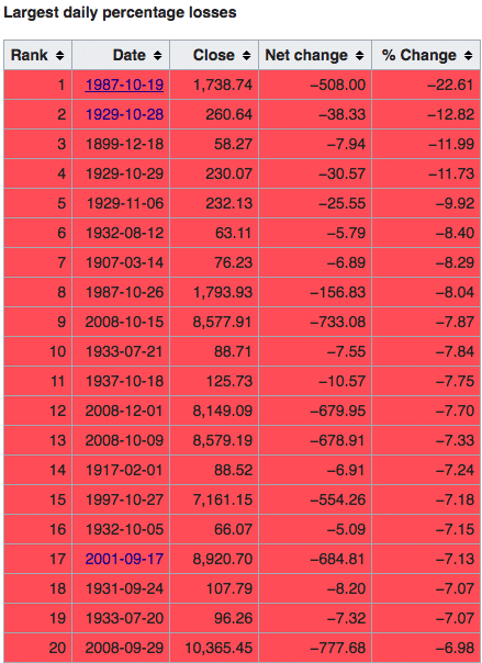 Biggest Stock Market Losses