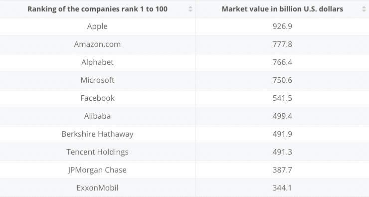 Stock for 25 years: Largest by market cap 2018