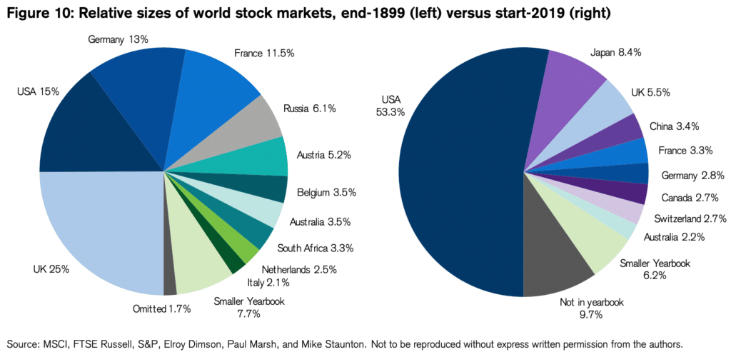 Sizes of World Stock Markets