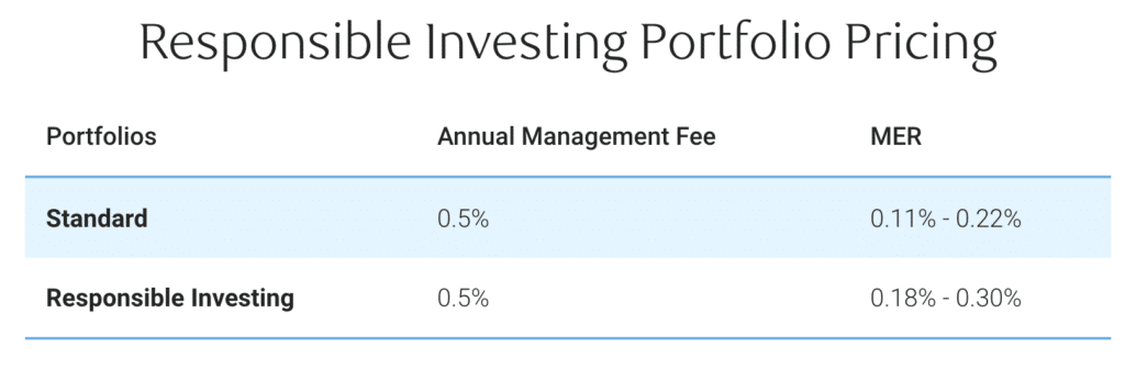 Rbc investease fees