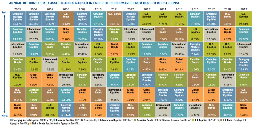 Tabela periódica dos retornos dos investimentos